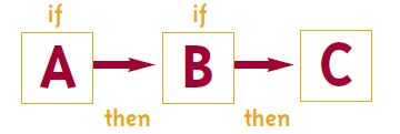 If A then if B then C